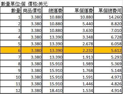 台灣速賣通 揪團區 數量運費價格表_2